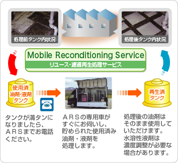 Mobile Reconditioning Service(リユース・濾過再生処理サービス)
